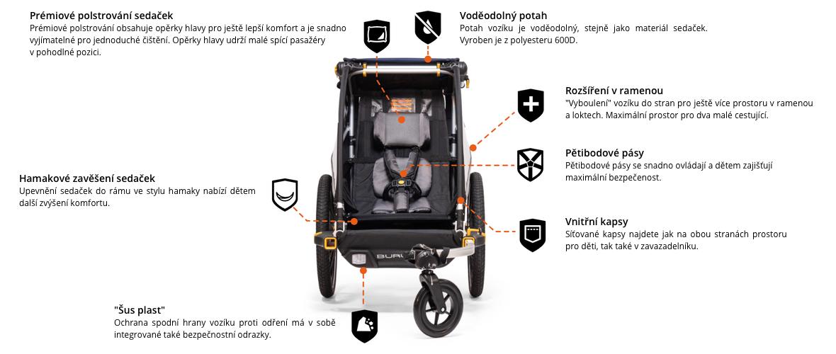 športový vozík za bicykel Burley Dlite Single je bezpečný a komfortný