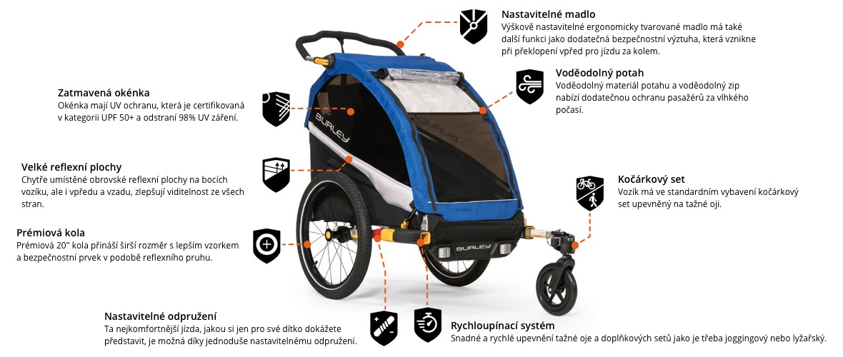 Burley Dlite Single - odpružený a bezpečný detský vozík za bicykel